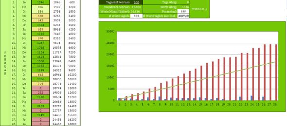 Finale Februarstatistik 2015